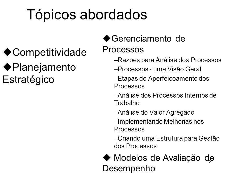 Tópicos abordados Competitividade Planejamento Estratégico