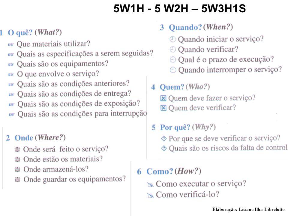 5W1H - 5 W2H – 5W3H1S Elaboração: Lisiane Ilha Librelotto