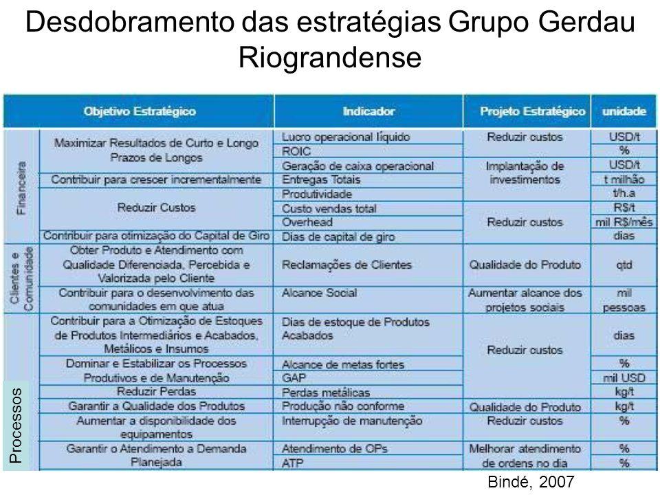 Desdobramento das estratégias Grupo Gerdau