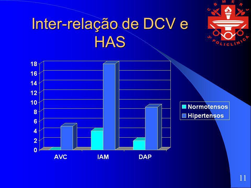 Inter-relação de DCV e HAS