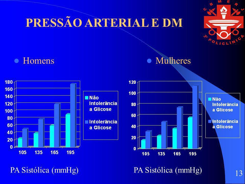 PRESSÃO ARTERIAL E DM Homens Mulheres PA Sistólica (mmHg)