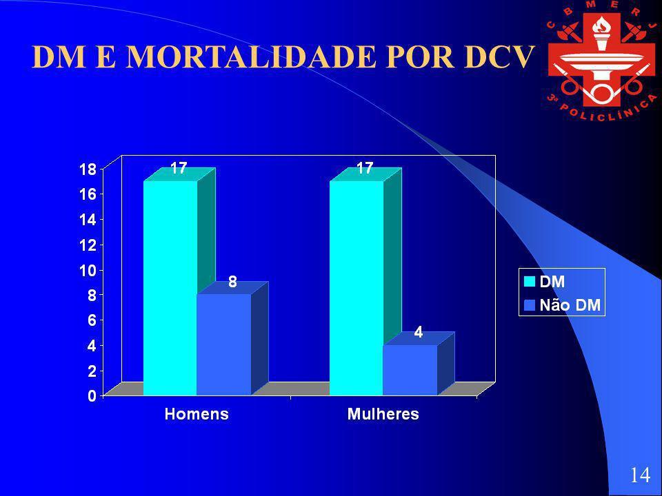 DM E MORTALIDADE POR DCV
