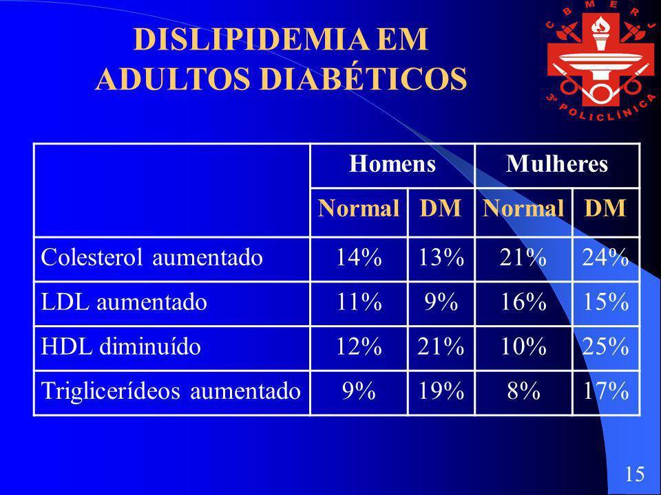 DISLIPIDEMIA EM ADULTOS DIABÉTICOS