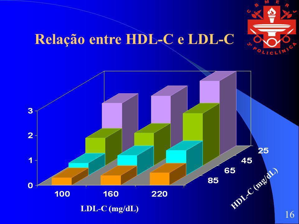 Relação entre HDL-C e LDL-C