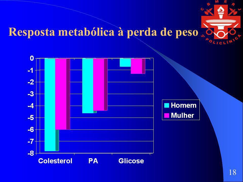 Resposta metabólica à perda de peso