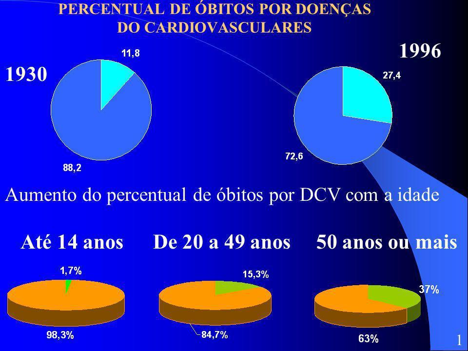 PERCENTUAL DE ÓBITOS POR DOENÇAS DO CARDIOVASCULARES