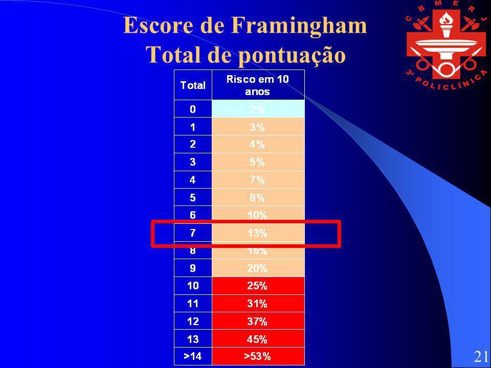 Escore de Framingham Total de pontuação
