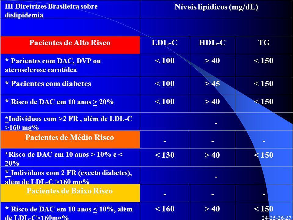 Níveis lipídicos (mg/dL)