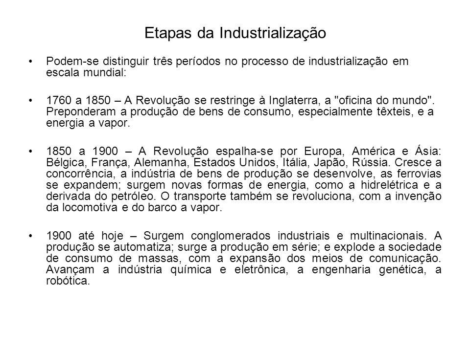 Etapas da Industrialização