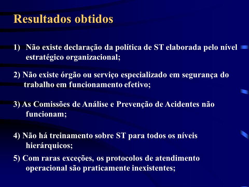 Resultados obtidos Não existe declaração da política de ST elaborada pelo nível estratégico organizacional;