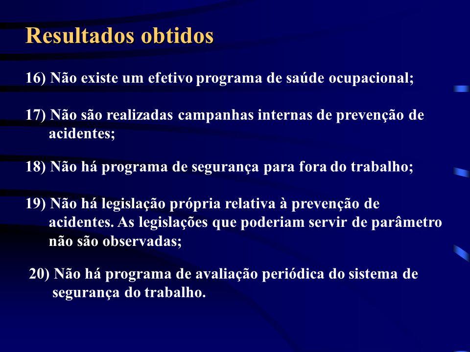 Resultados obtidos 16) Não existe um efetivo programa de saúde ocupacional; 17) Não são realizadas campanhas internas de prevenção de acidentes;