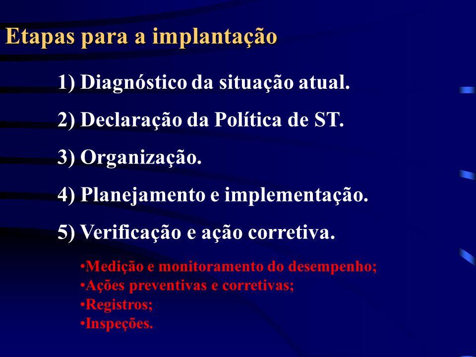 Etapas para a implantação