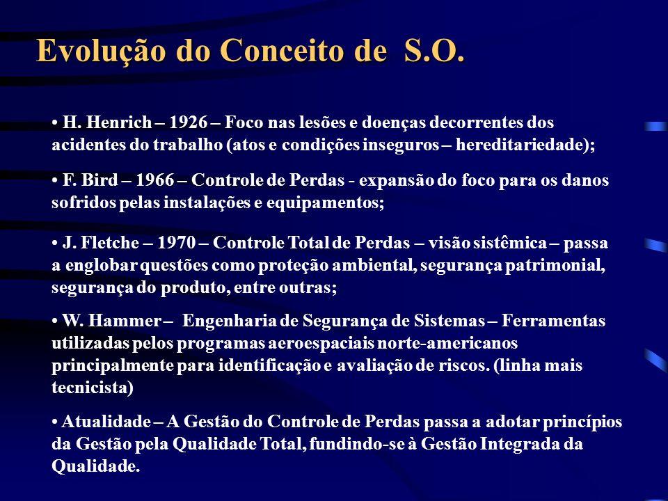Evolução do Conceito de S.O.
