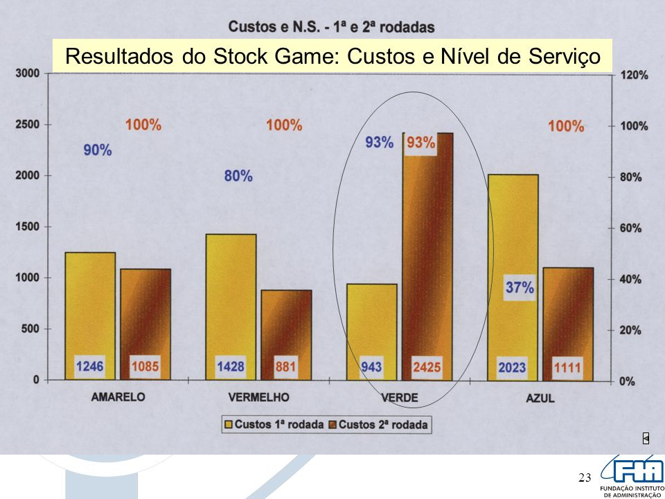 Resultados do Stock Game: Custos e Nível de Serviço
