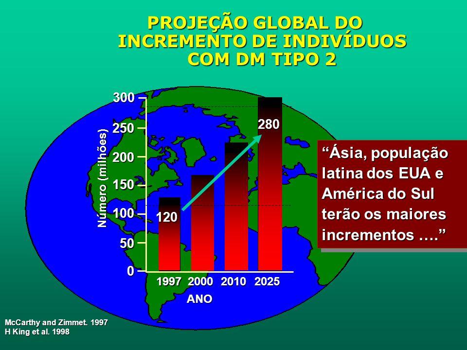 PROJEÇÃO GLOBAL DO INCREMENTO DE INDIVÍDUOS COM DM TIPO 2