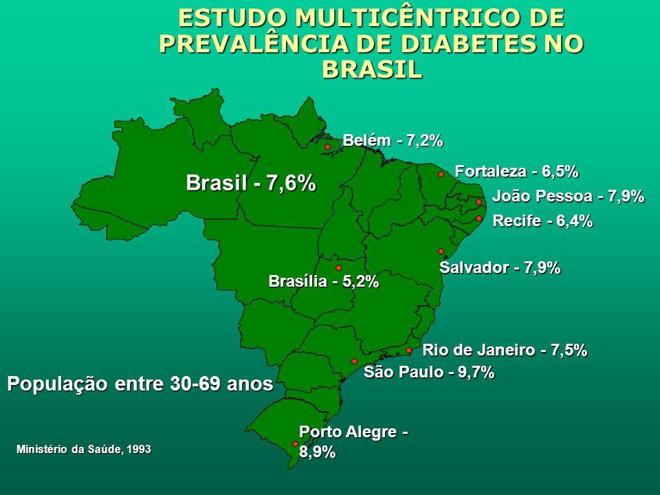 ESTUDO MULTICÊNTRICO DE PREVALÊNCIA DE DIABETES NO BRASIL