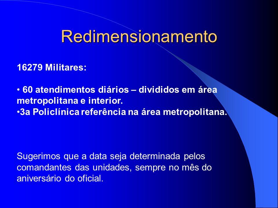 Redimensionamento 16279 Militares: