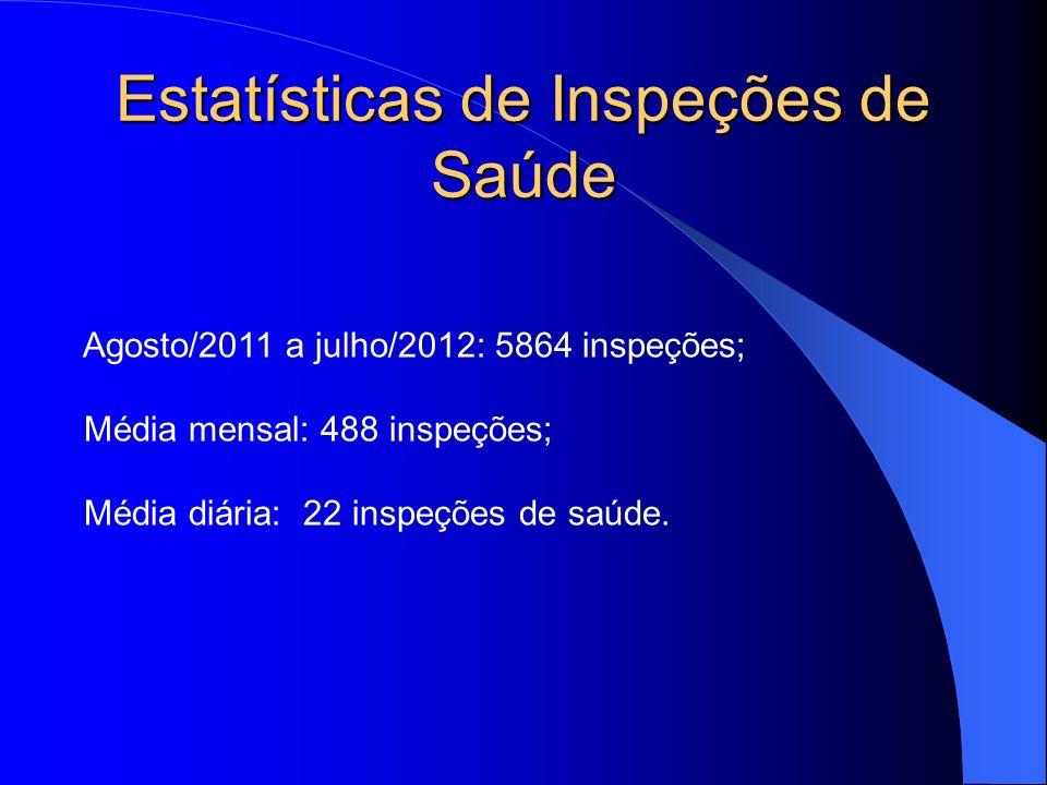 Estatísticas de Inspeções de Saúde