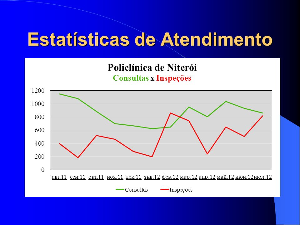 Estatísticas de Atendimento