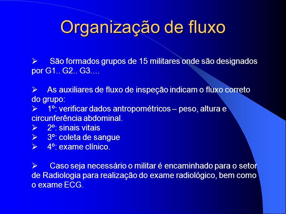 Organização de fluxo Ø São formados grupos de 15 militares onde são designados por G1.. G2.. G3....