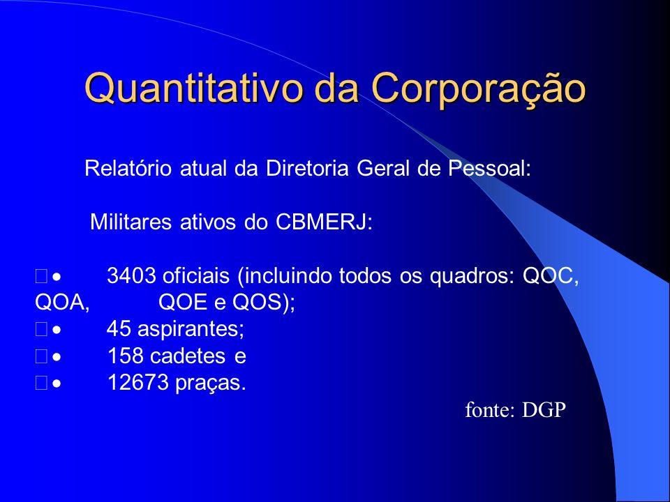 Quantitativo da Corporação