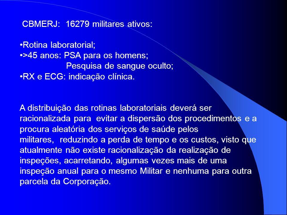 CBMERJ: 16279 militares ativos: