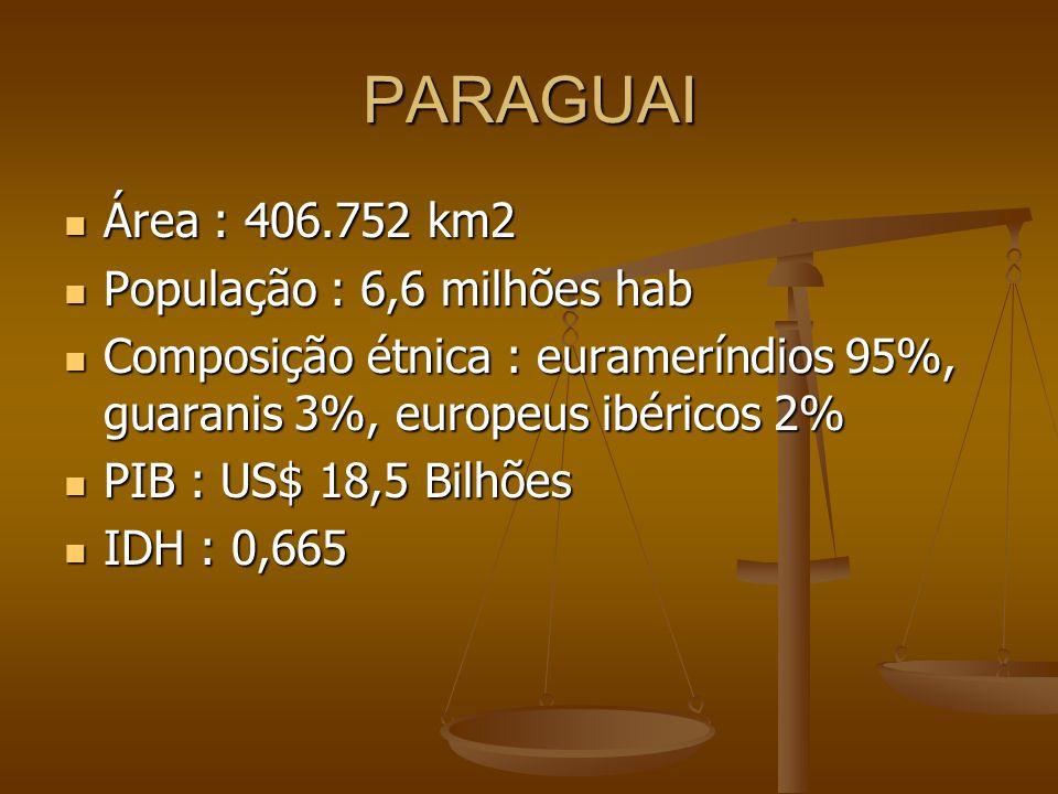 PARAGUAI Área : 406.752 km2 População : 6,6 milhões hab