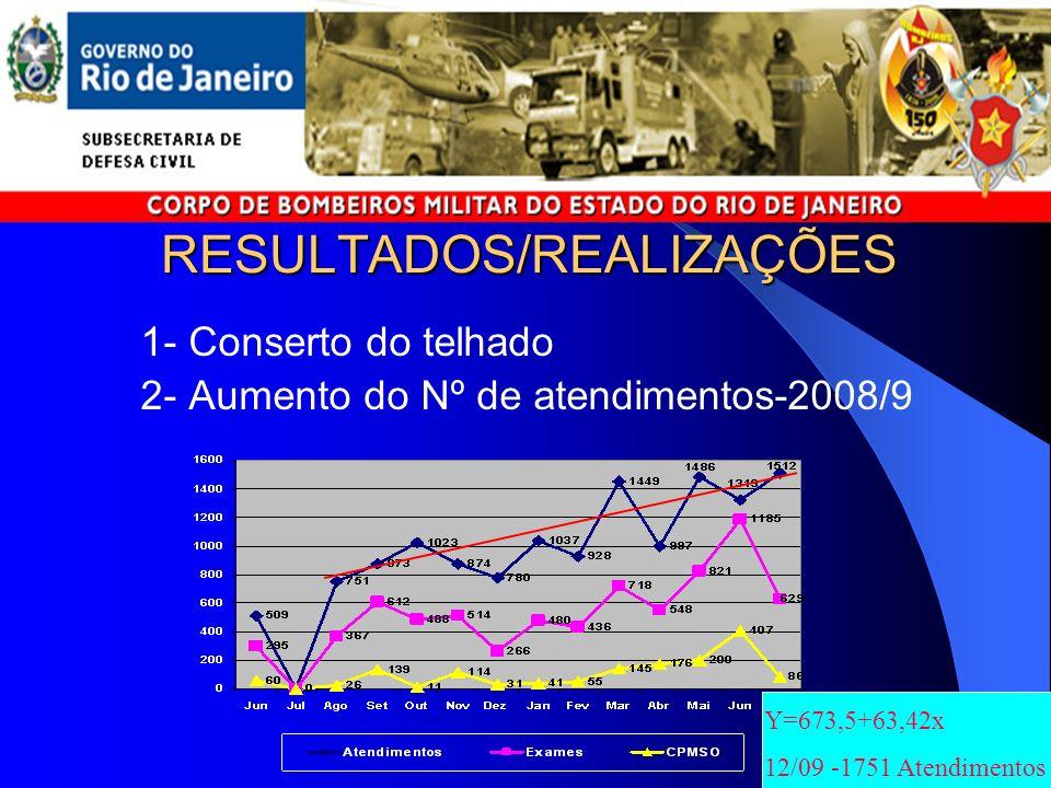 RESULTADOS/REALIZAÇÕES