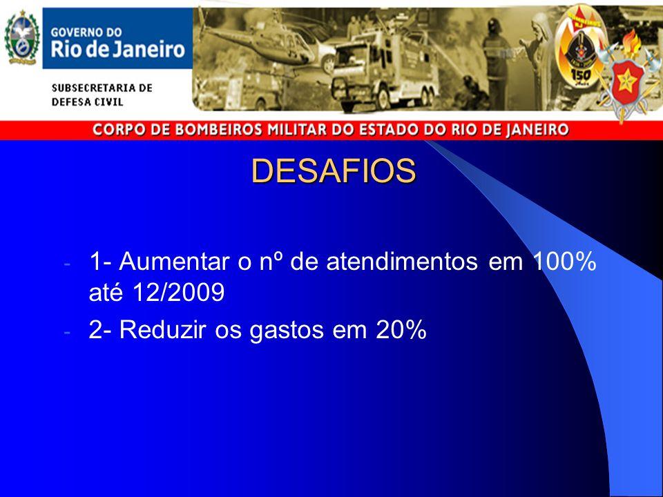 DESAFIOS 1- Aumentar o nº de atendimentos em 100% até 12/2009