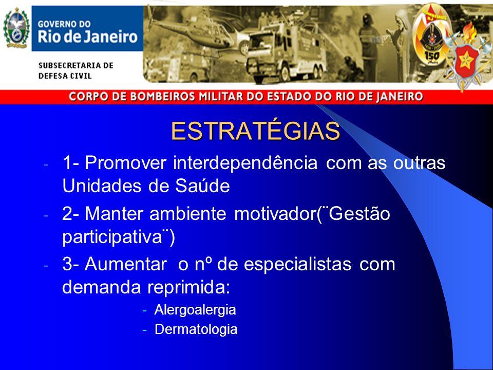ESTRATÉGIAS 1- Promover interdependência com as outras Unidades de Saúde. 2- Manter ambiente motivador(¨Gestão participativa¨)