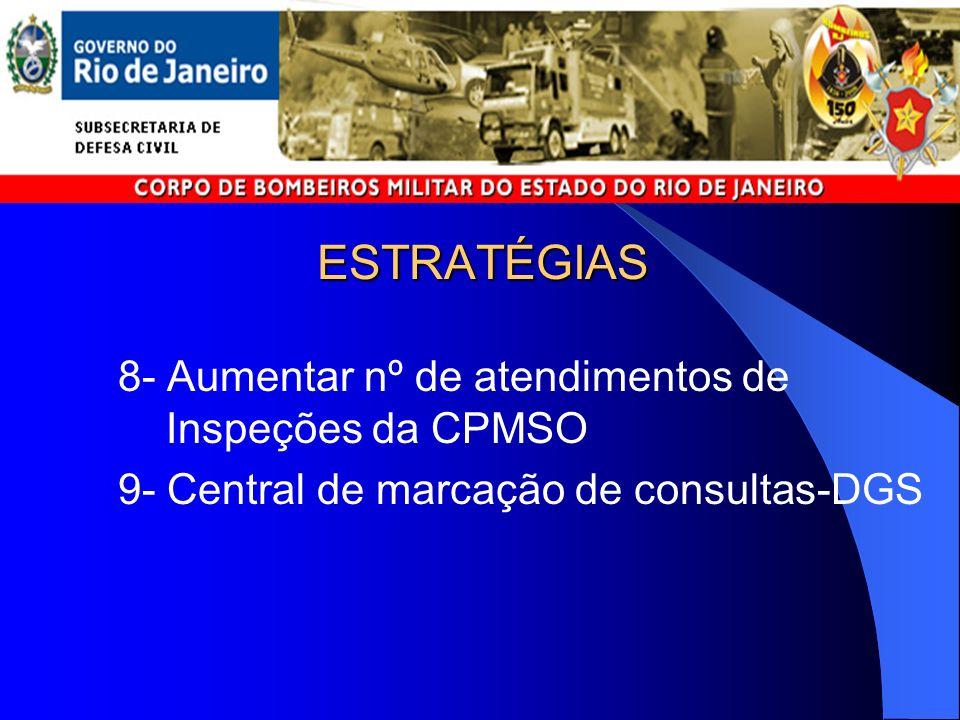 ESTRATÉGIAS 8- Aumentar nº de atendimentos de Inspeções da CPMSO