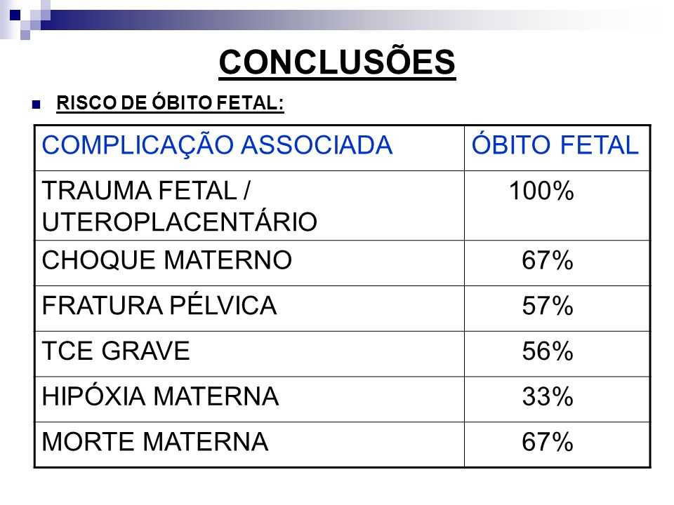 CONCLUSÕES COMPLICAÇÃO ASSOCIADA ÓBITO FETAL