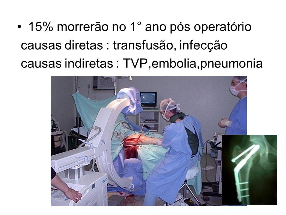15% morrerão no 1° ano pós operatório