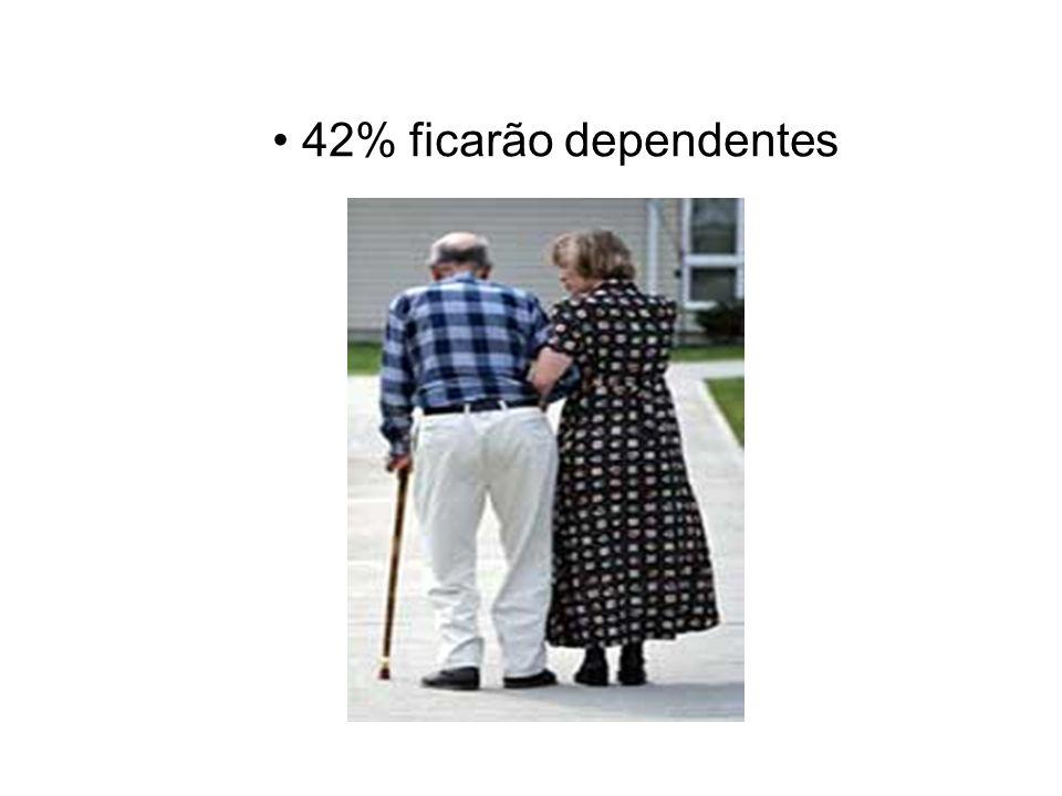• 42% ficarão dependentes