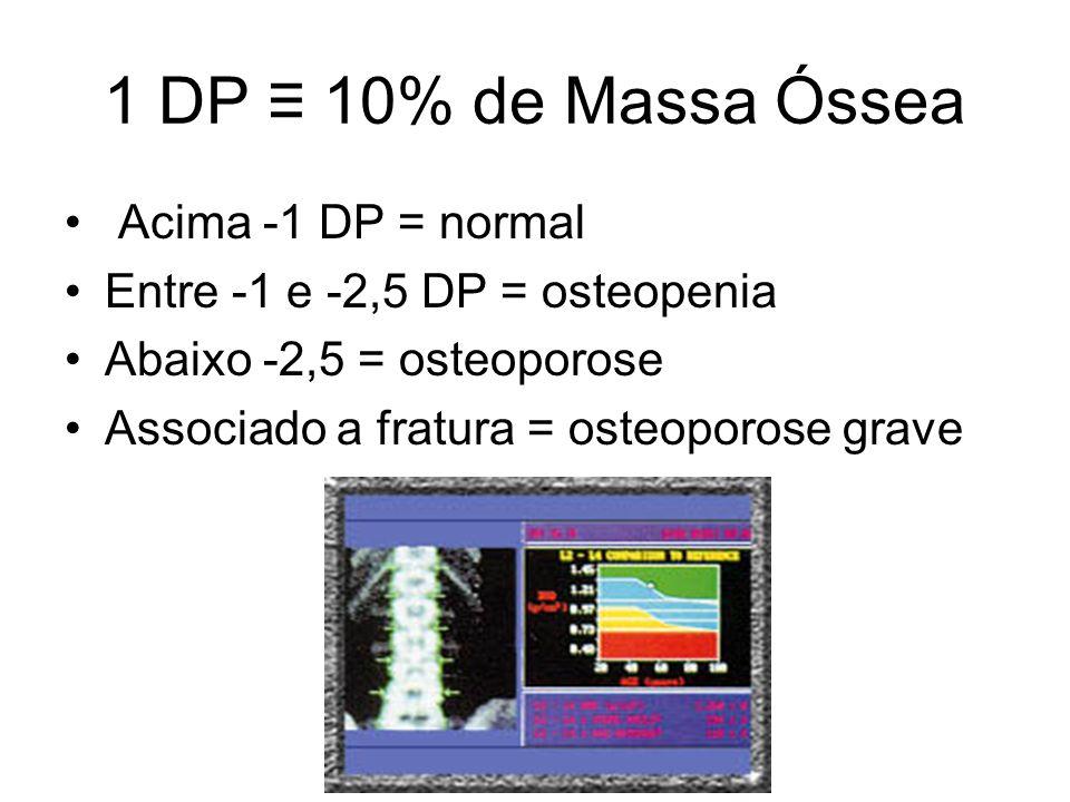 1 DP ≡ 10% de Massa Óssea Acima -1 DP = normal