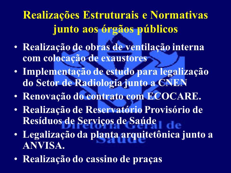Realizações Estruturais e Normativas junto aos órgãos públicos