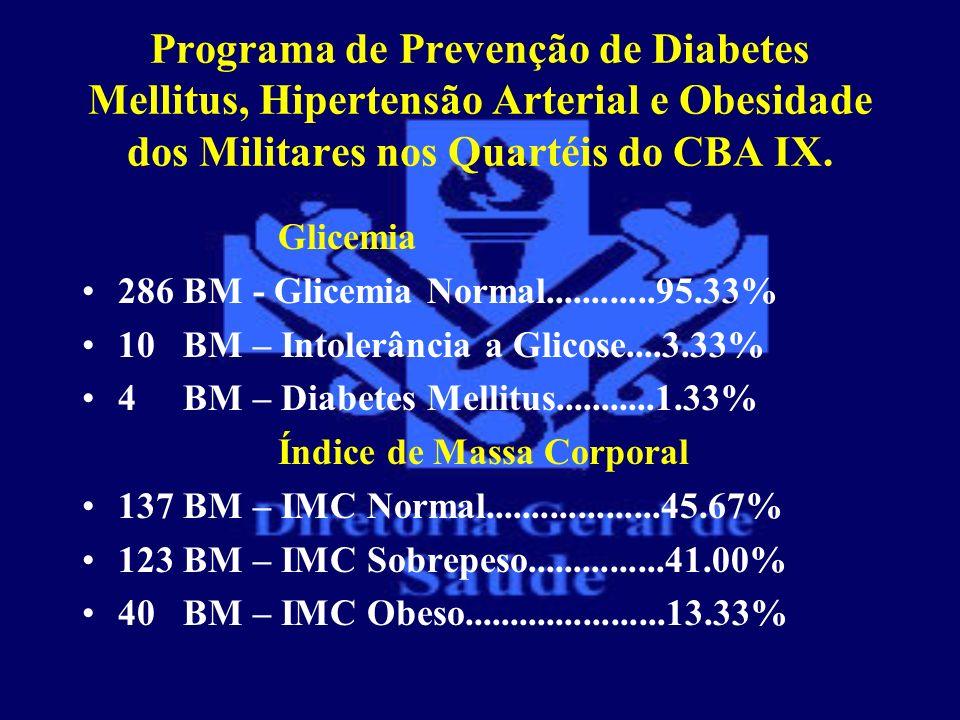 Programa de Prevenção de Diabetes Mellitus, Hipertensão Arterial e Obesidade dos Militares nos Quartéis do CBA IX.