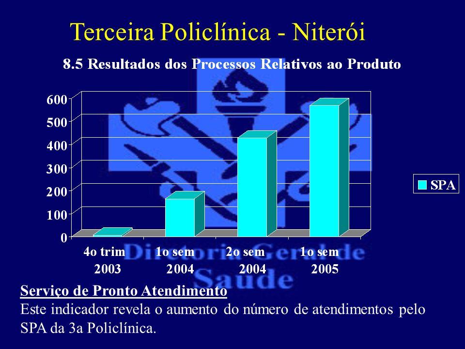 Terceira Policlínica - Niterói