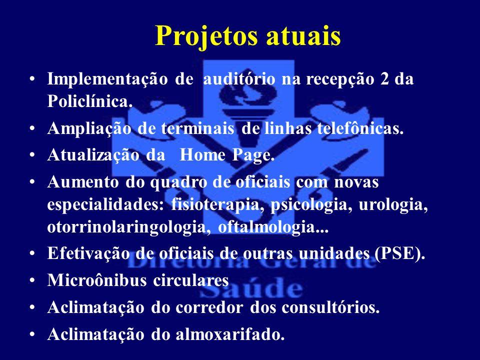 Projetos atuais Implementação de auditório na recepção 2 da Policlínica. Ampliação de terminais de linhas telefônicas.