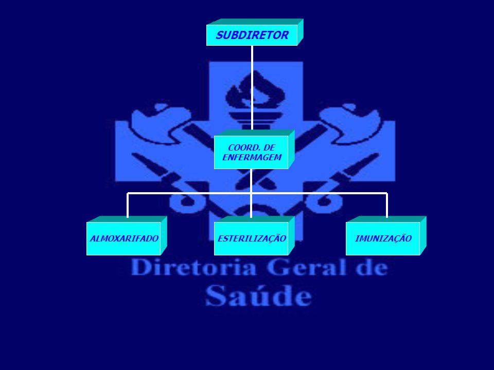 SUBDIRETOR COORD. DE ENFERMAGEM ALMOXARIFADO ESTERILIZAÇÃO IMUNIZAÇÃO
