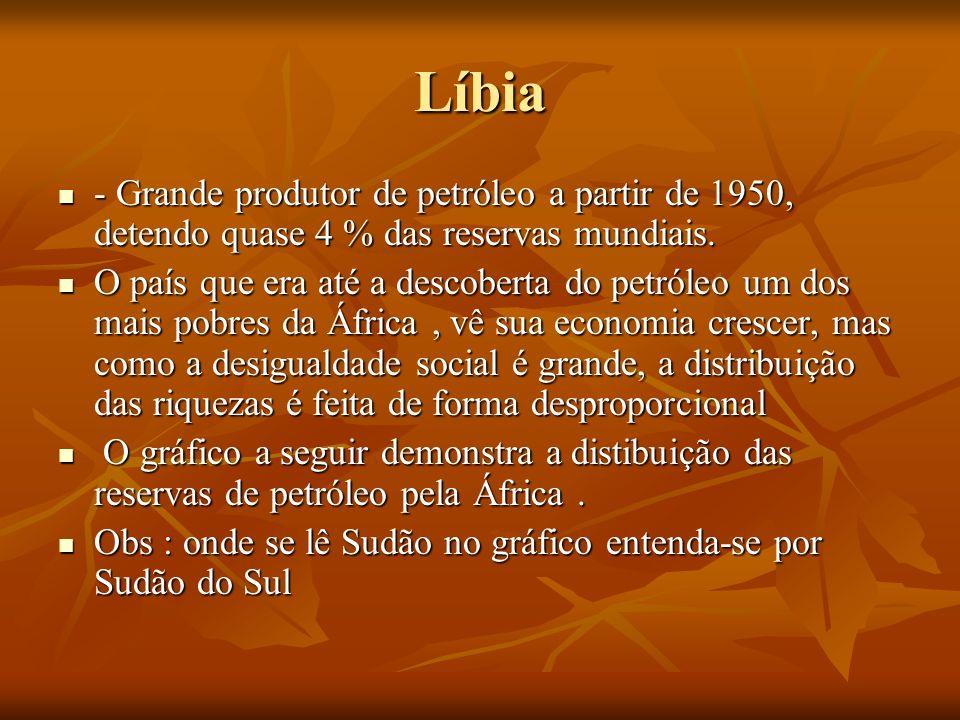 Líbia- Grande produtor de petróleo a partir de 1950, detendo quase 4 % das reservas mundiais.