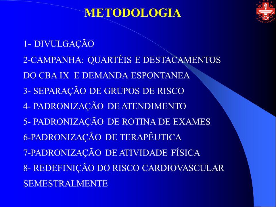 METODOLOGIA 1- DIVULGAÇÃO 2-CAMPANHA: QUARTÉIS E DESTACAMENTOS