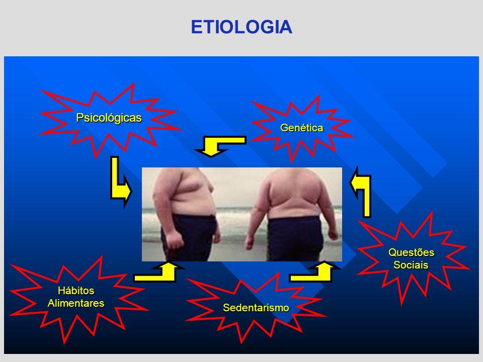 ETIOLOGIA Psicológicas Genética Questões Sociais Hábitos Alimentares
