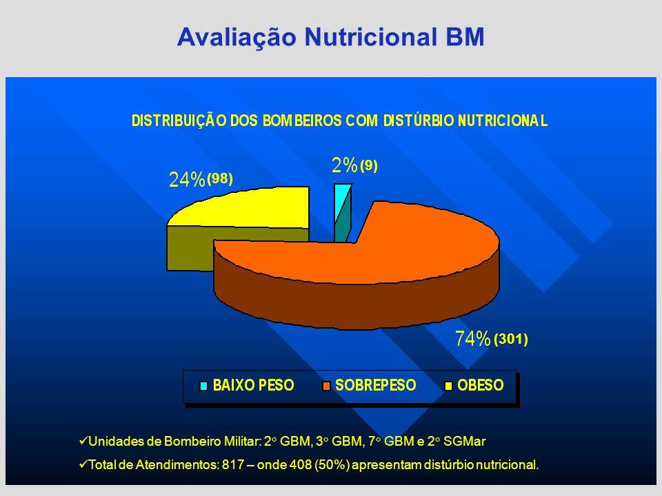 Avaliação Nutricional BM