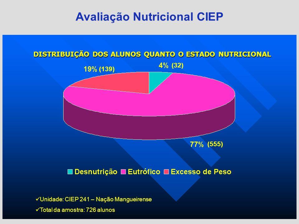 Avaliação Nutricional CIEP