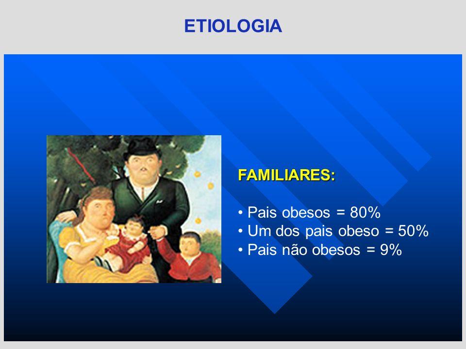 ETIOLOGIA FAMILIARES: Pais obesos = 80% Um dos pais obeso = 50%