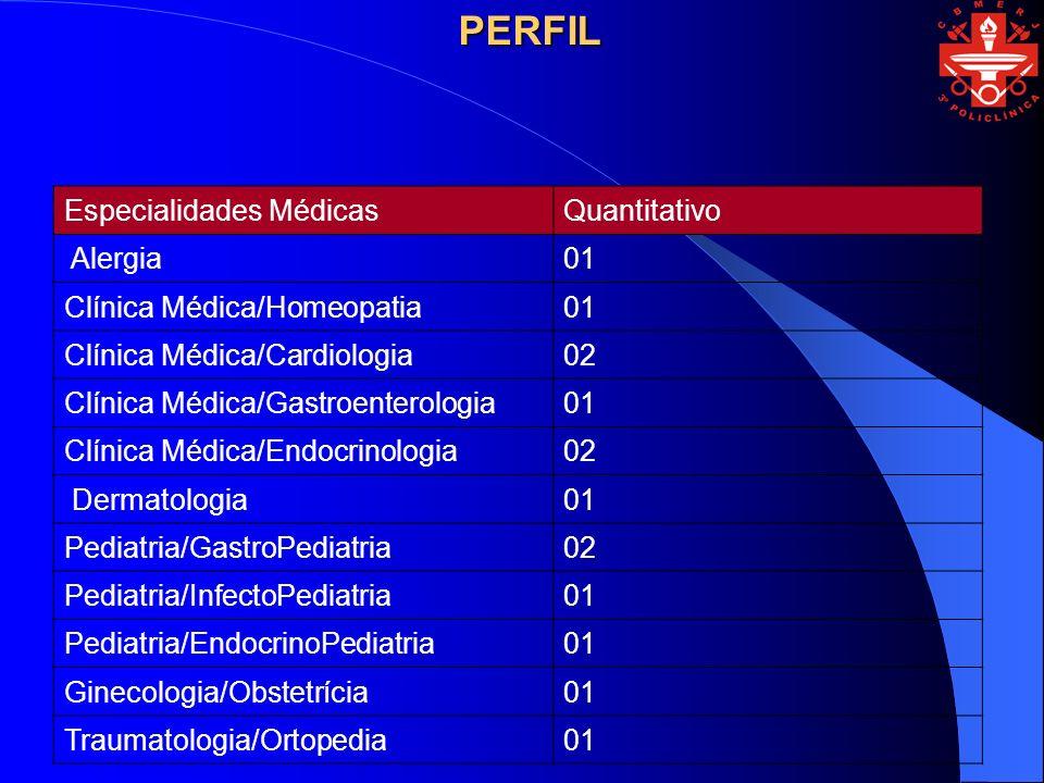 PERFIL Especialidades Médicas Quantitativo Alergia 01