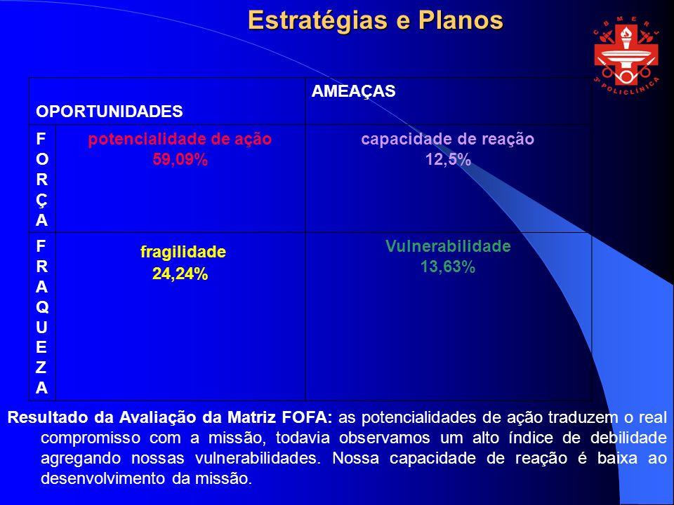 potencialidade de ação 59,09%