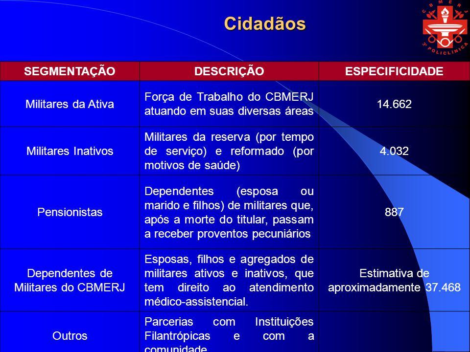 Cidadãos SEGMENTAÇÃO DESCRIÇÃO ESPECIFICIDADE Militares da Ativa