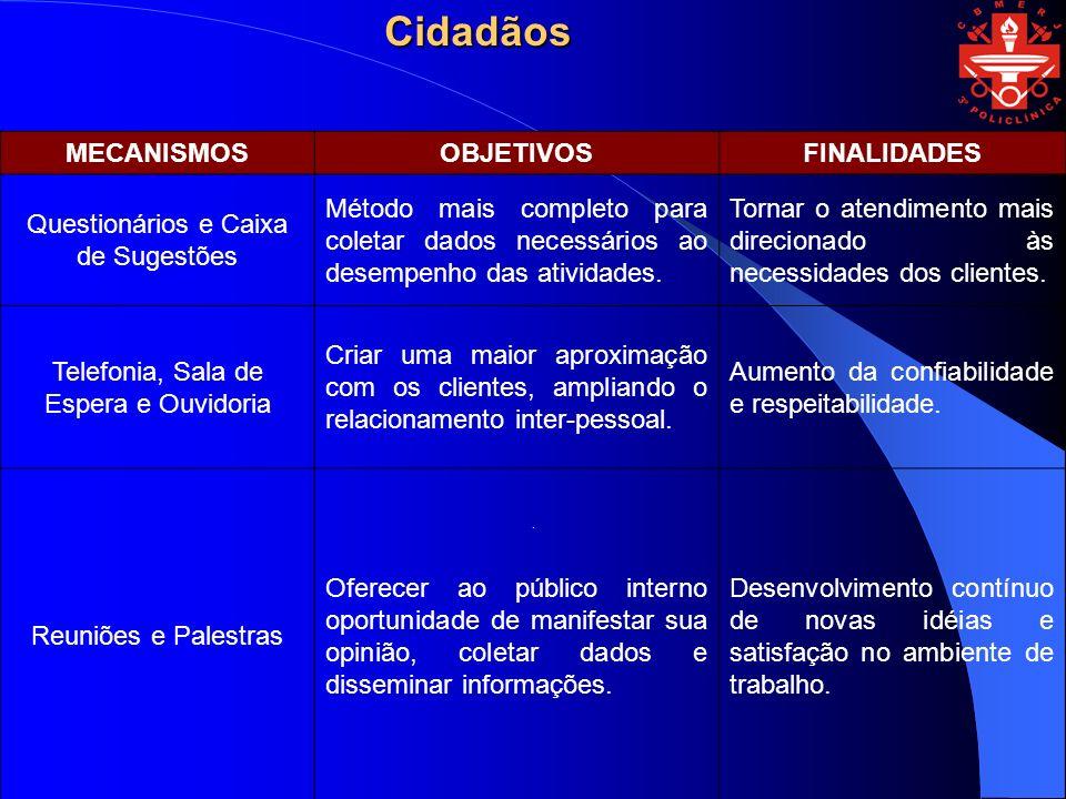 Cidadãos MECANISMOS OBJETIVOS FINALIDADES
